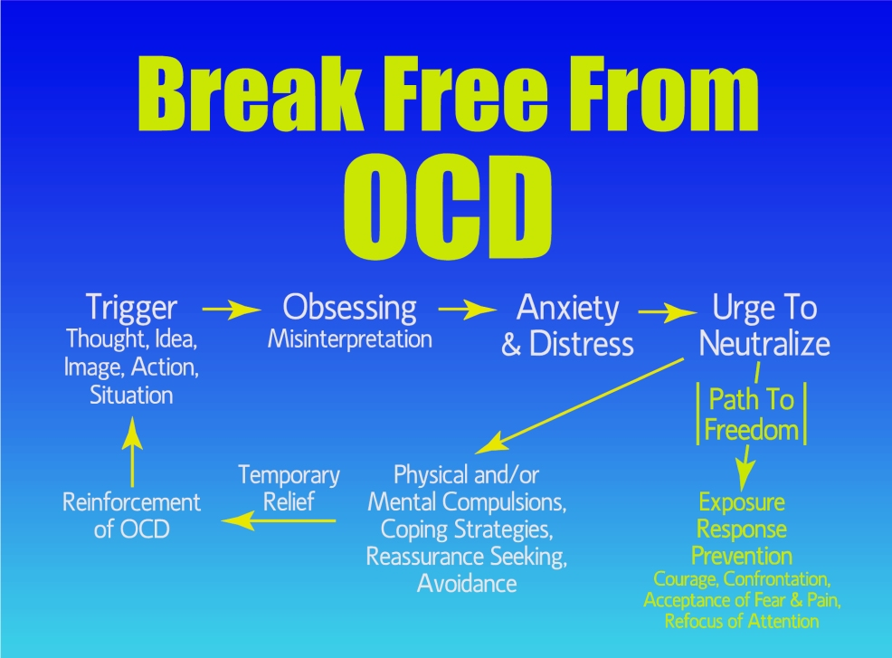 What Symptoms You Have OCD Here's The Answer