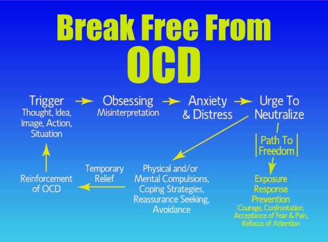 OCD Cycle - Click to enlarge